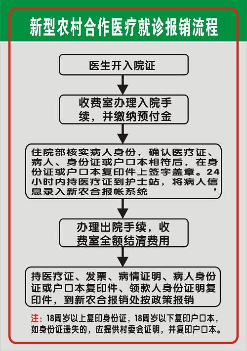 【甘肃2016农村合作医疗缴费】